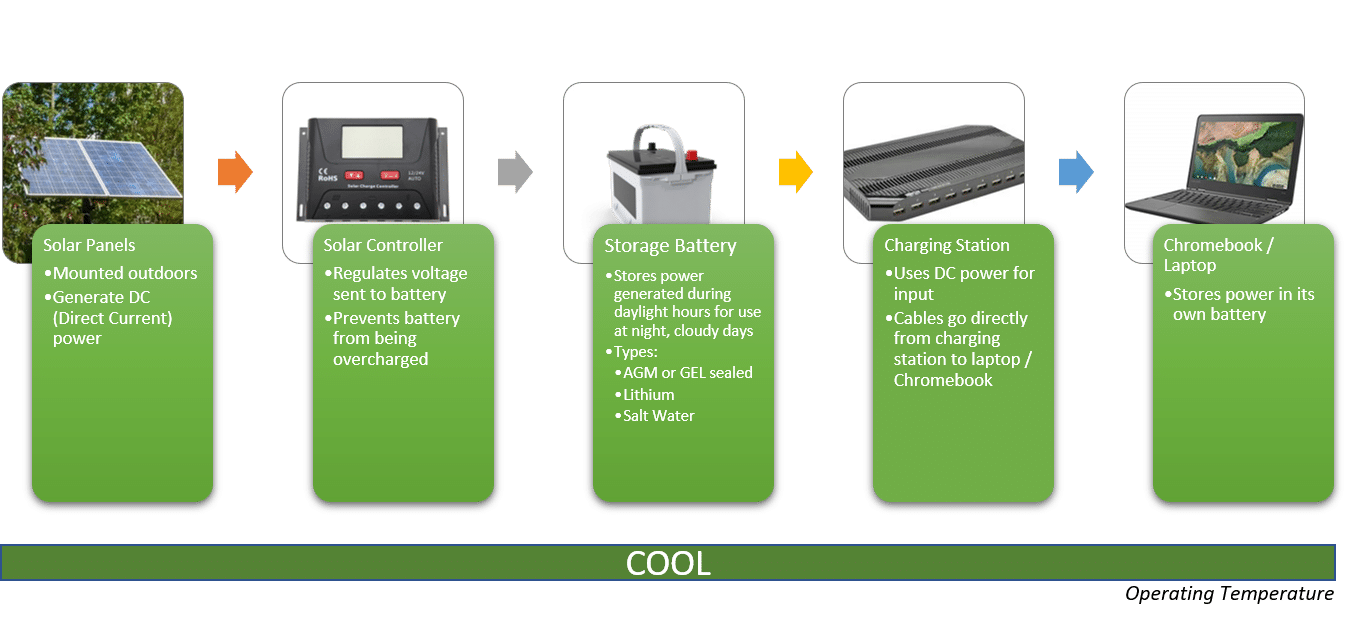 DCSolar - Solar Energy